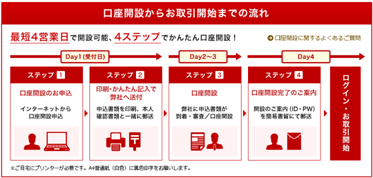 インターネット口座開設東海東京証券