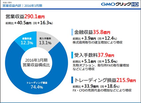 GMOクリック証券2016_1