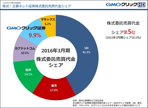 GMOクリック証券2016_3