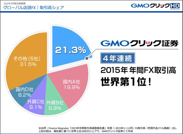 GMOクリック証券2016_fx