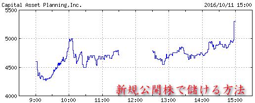 キャピタルアセット初値チャート