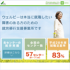 IPOウェルビー(6556)初値結果と上場2日目株価チャート
