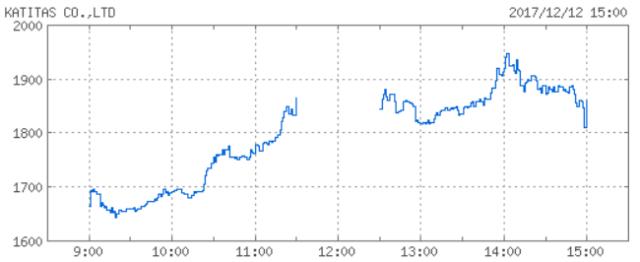 カチタス株価チャート