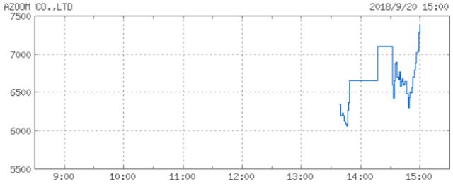 azoom-chart