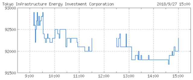tokyo-infrastructure-energy-chart